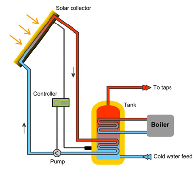 How does Solar Thermal work